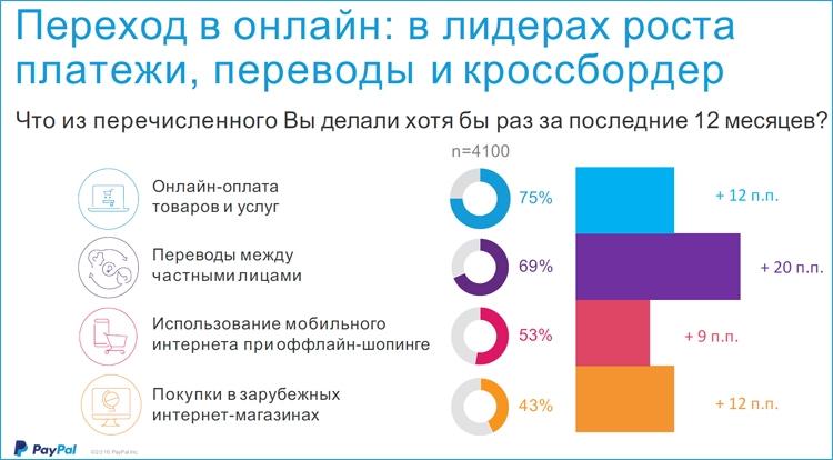 Фото - Электронные кошельки в России быстро набирают популярность»