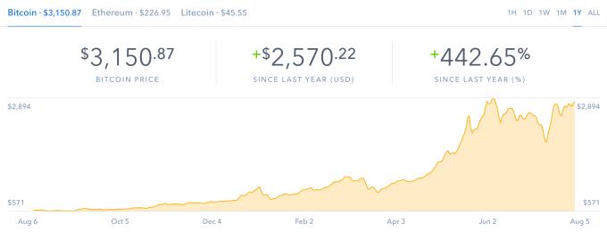 Фото - Стоимость биткоина превысила отметку в $3200, а Bitcoin Cash упал на 30 %»